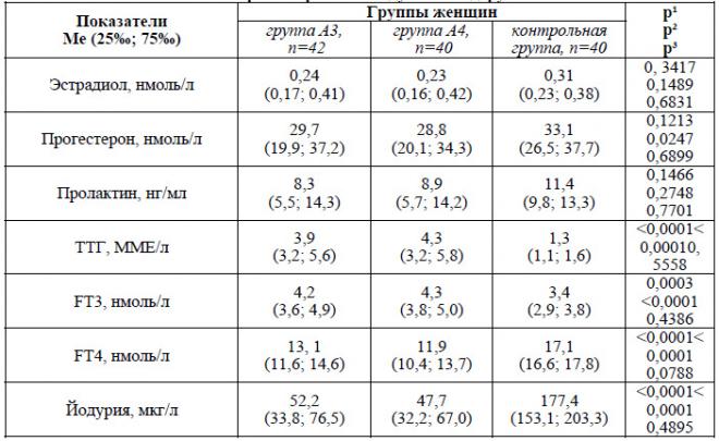 Анализы на эстрадиол и прогестерон