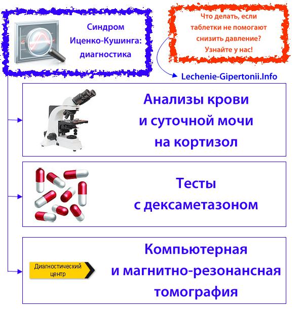Эндокринная гипертония