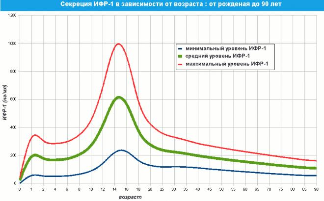 График изменения уровня ИФР