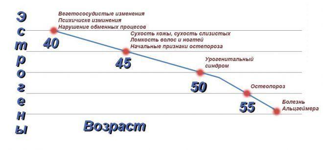 График недостатков Эстрогена у женщин
