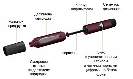 Инсулиновая шприц-ручка