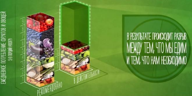 Какую роль в рационе играют фрукты и овощи