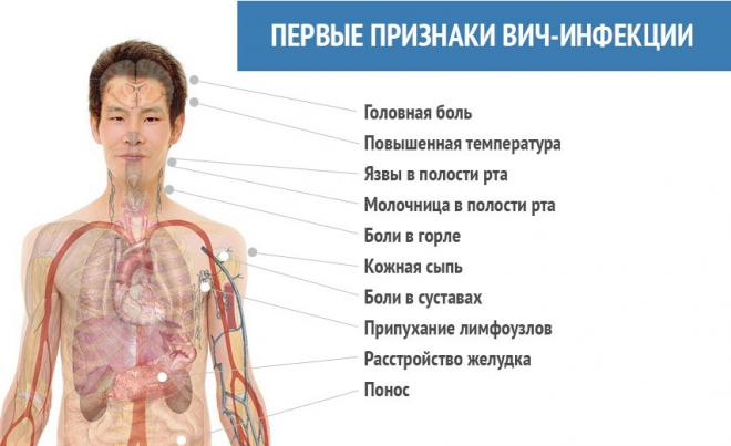 Ключевые симптомы ВИЧ