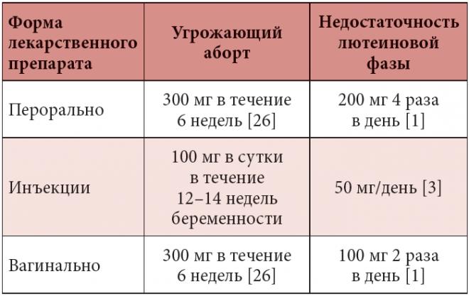 Микронизированный прогестерон