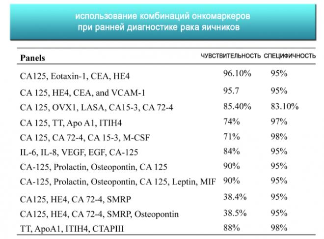 Аналіз крові СА 125: що означає, розшифровка, яка норма і як його складати » журнал здоров'я iHealth 6