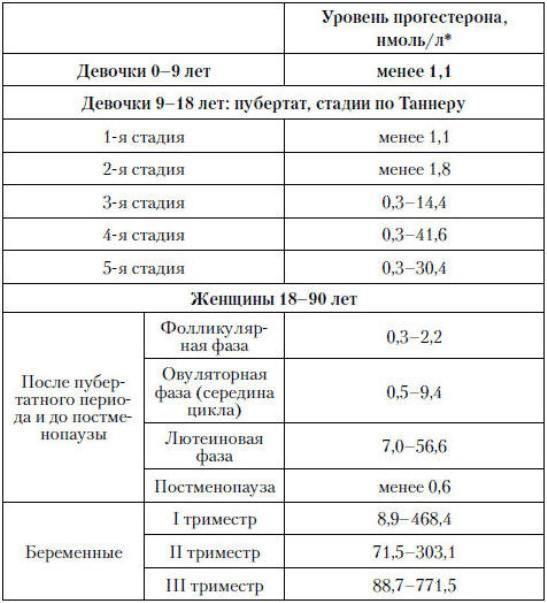 Норма прогестерона у женщин и девочек