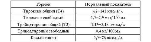 Кальцитонин анализ крови справка в лагерь ребенкуметро Обухово