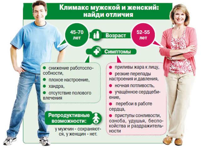 Отличие менопаузы и климактерического периода