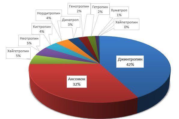 Популярность торговых марок гормона роста