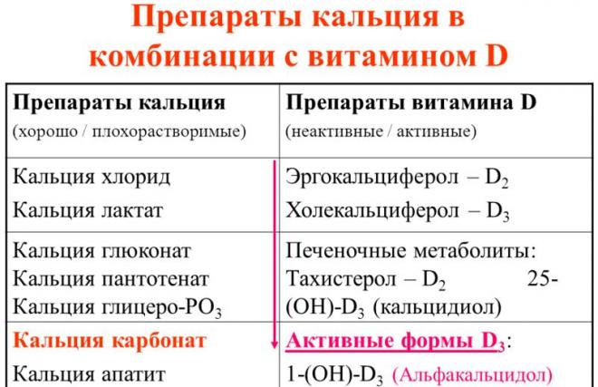 Препараты паратгормона