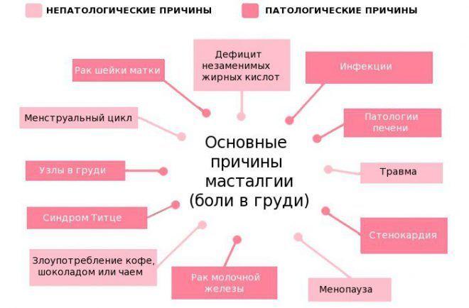 гормональные лекарства от насморка