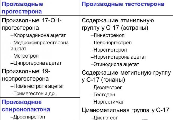 Производные 17-ОН