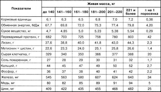 Таблица свиноводства