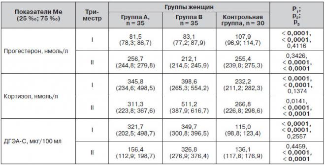Таблица анализа