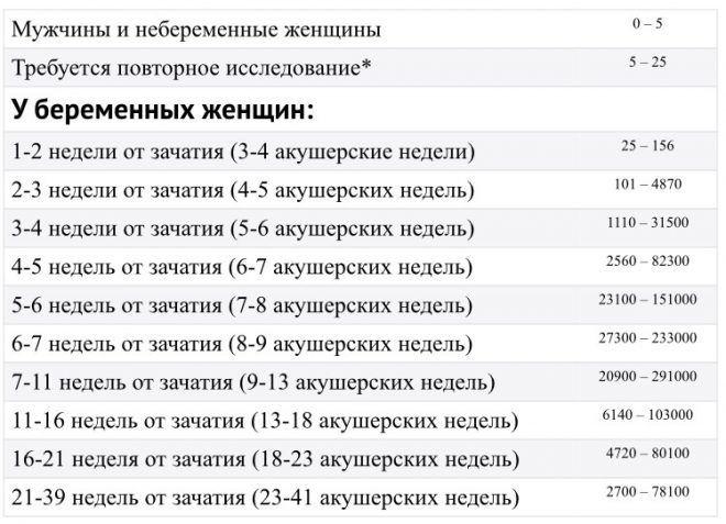 Таблица ХГЧ у мужчин и женщин