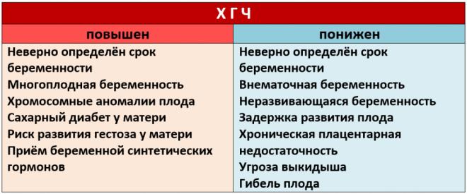 Таблица результатов на хорионический гонадотропин