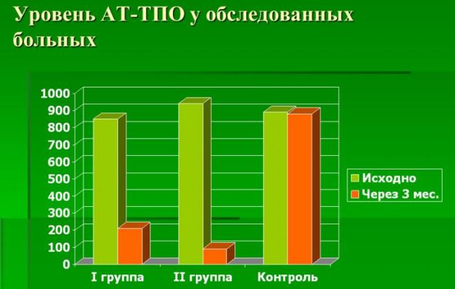Анализ крови ат тпо повышен Медицинская справка для работы с гостайной Ялтинская улица
