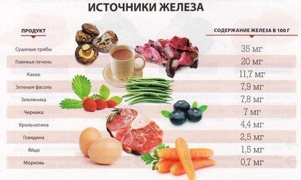 Железосодержащие продукты для женщин
