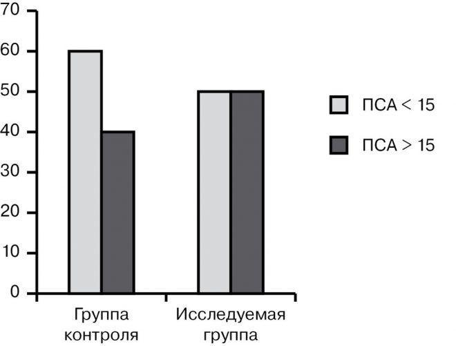Зависимость возникновения биохимического рецидива от уровня дооперационного ПСА