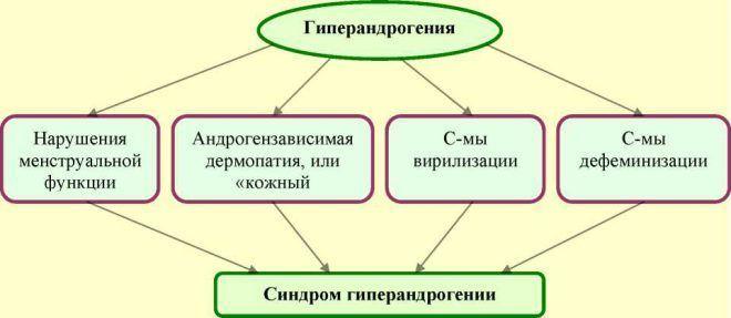 Гиперандрогения