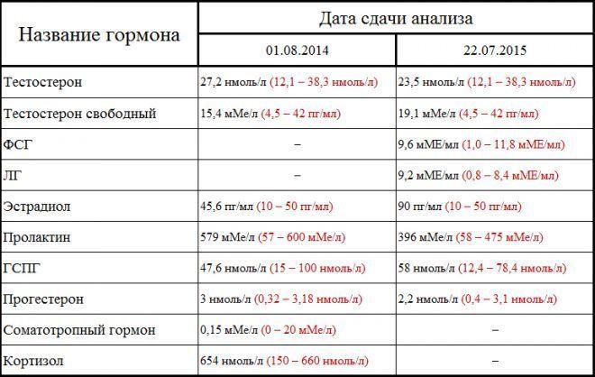 Анализ на уровень эстрадиола
