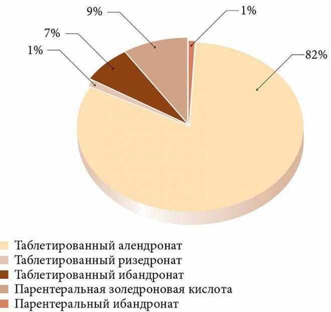 Частота приема пациентами бисфосфонатов в реальной клинической практике