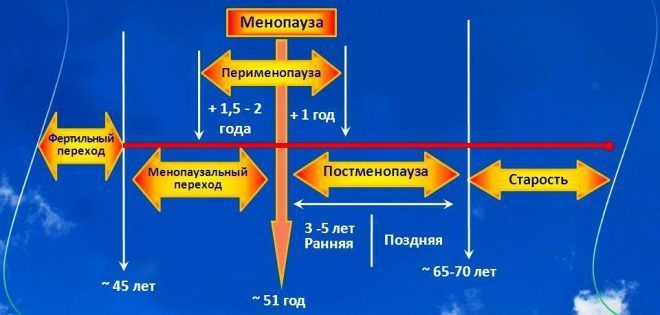 Менопаузальный синдром