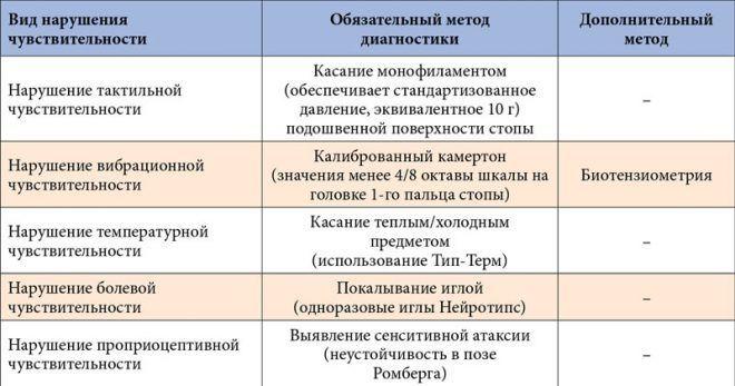 Методы диагностики сенсорной формы нейропатии