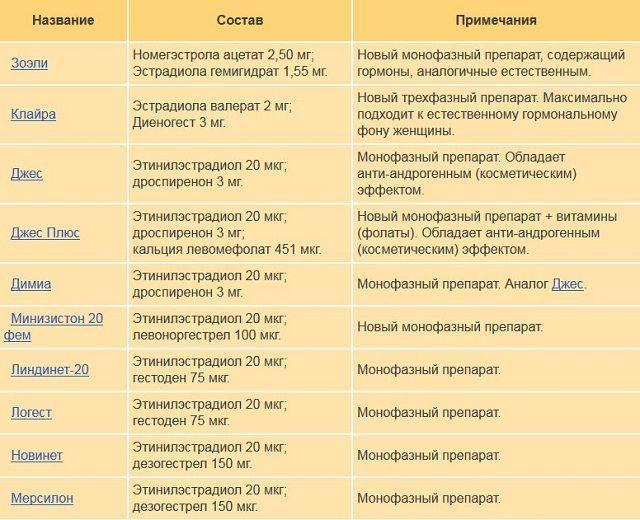 Микродозированные гормональные таблетки