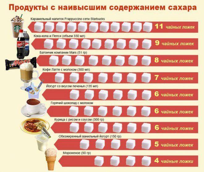 Ограничение потребления сахара