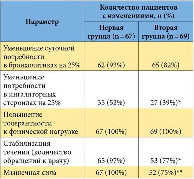 Таблица лечения остеопороза