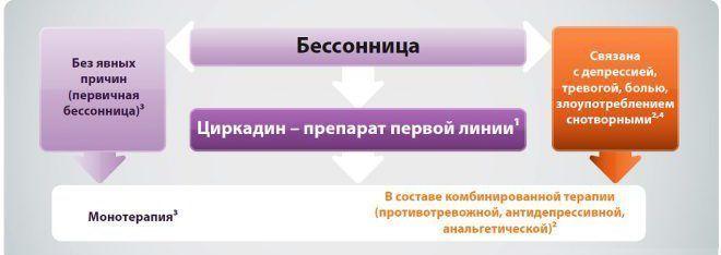 Принципы назначения циклодина