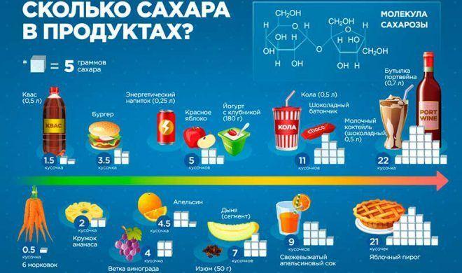 Продукты с сахаром