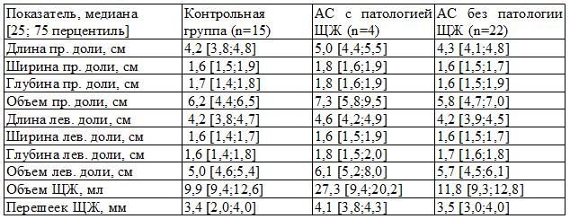 Размеры ЩЖ по данным ультразвукового исследования у больных