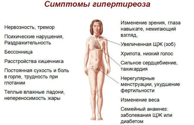 Симптомы гипертиреоза у женщин