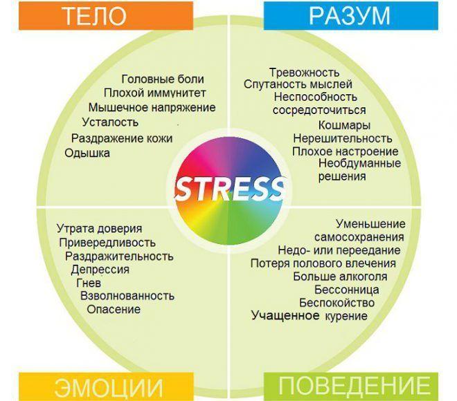 Симптомы стресса