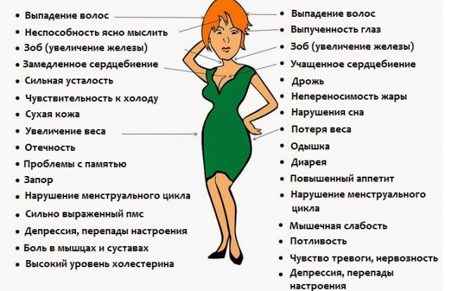 Симптомы заболеваний щитовидной железы у женщин