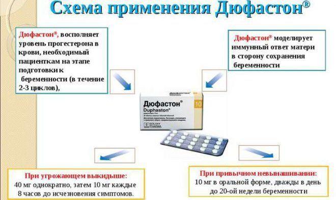 Способ применения и дозировка