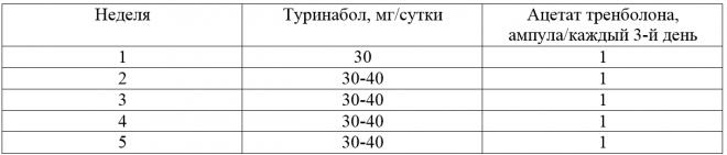 Стероидные курсы