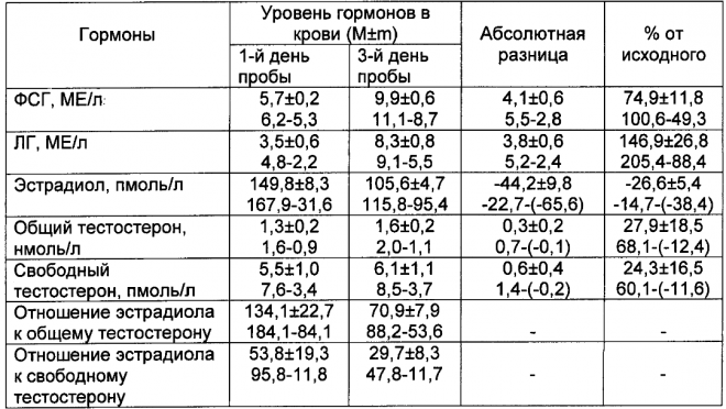 Таблица анализов на гормоны у женщин