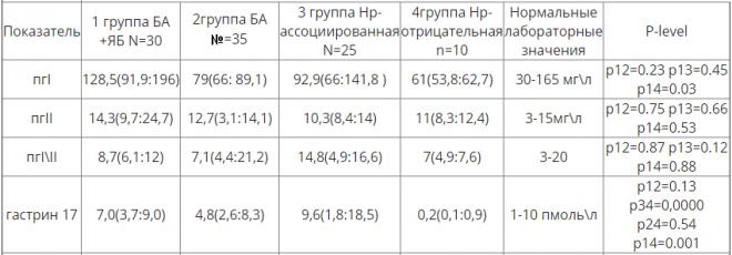 Таблица нормы гастрина в крови