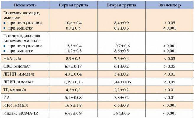 Таблица заместительной терапии гипотиреоза