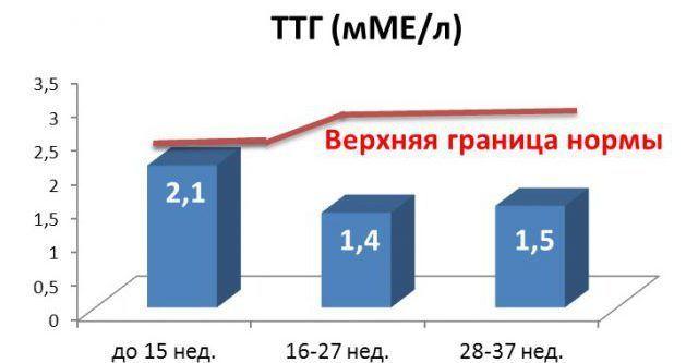 Тиреотропный гормон при тиреотоксикозе норма