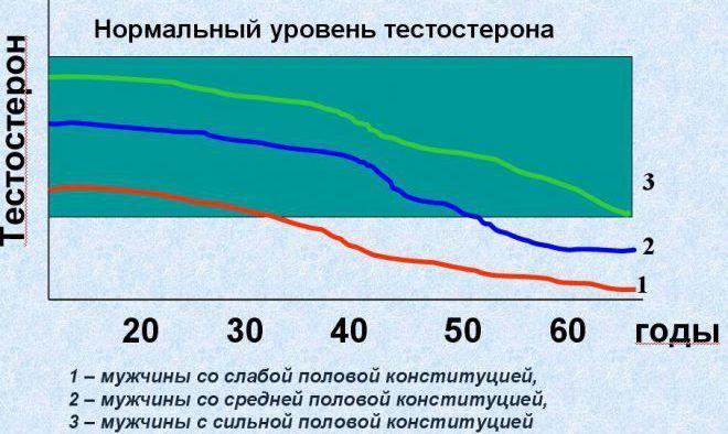 Возрастной андрогенный дефицит