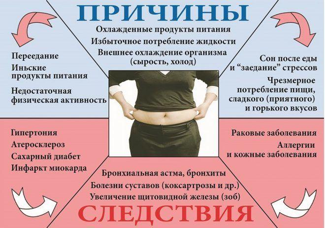 Факторы возникновения ожирения