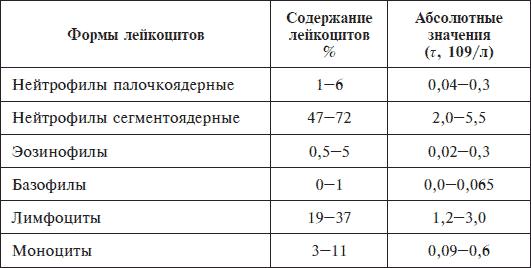 Формула крови