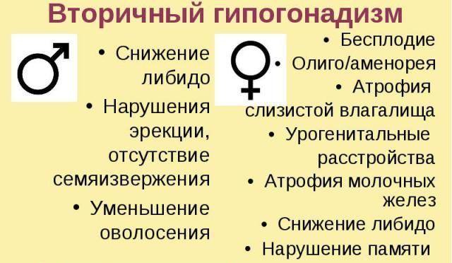 Гипогонадизм