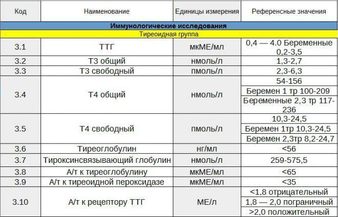 Таблица расшифровки анализов на гормоны щитовидной железы