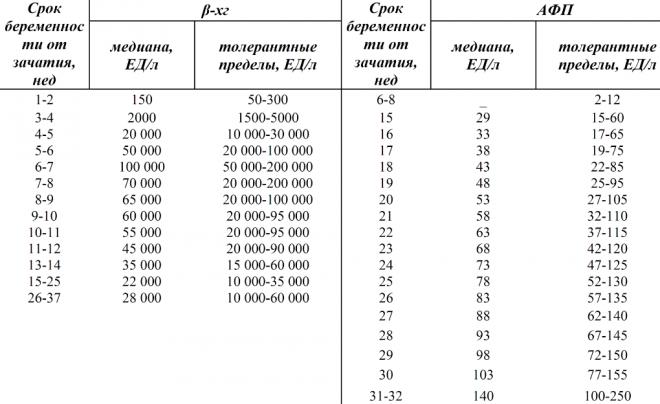 Результаты и расшифровка ХГЧ