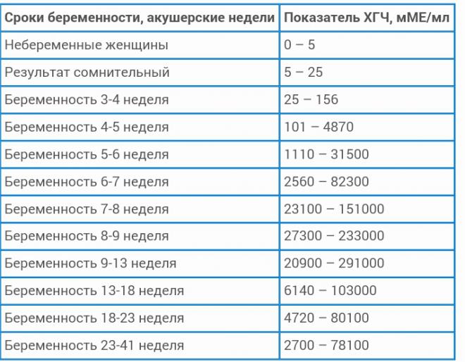 Таблица с нормами ХГЧ